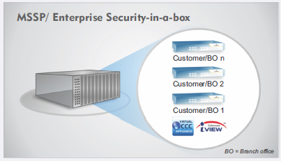 SP/ Enterprise Security-in-a-box